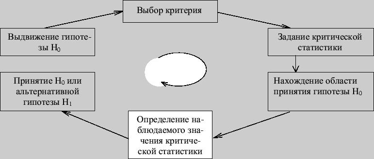 принципы проверки статистических гипотез кратко с примерпми термобелье состоит